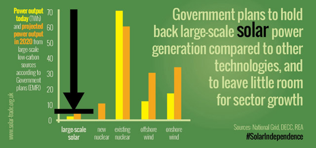 solar government figures