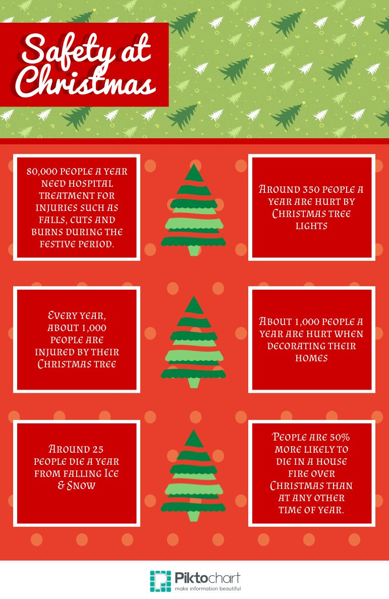 christmas safety stats